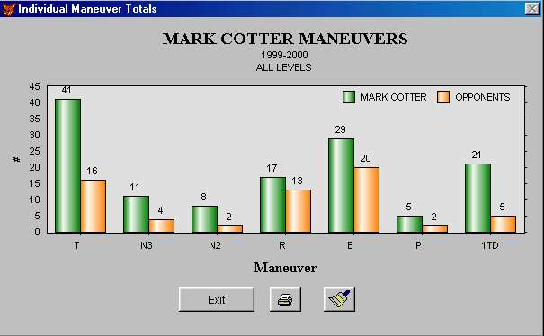 Individual Graph - Maneuvers (Bar Chart) screen