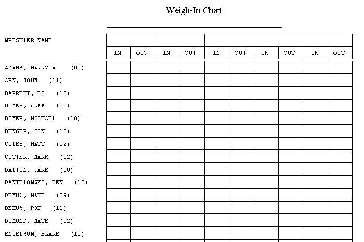 weekly weigh in chart